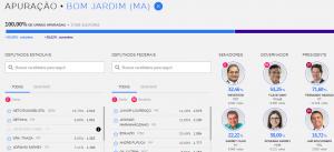 Veja o resultado FINAL da votação em Bom Jardim – MA